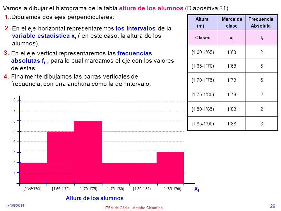 09/06/2014 IPFA de Cádiz Ámbito Científico 29 Vamos a dibujar el histograma de la tabla altura de los alumnos (Diapositiva 21) [160-165) [165-170) [17