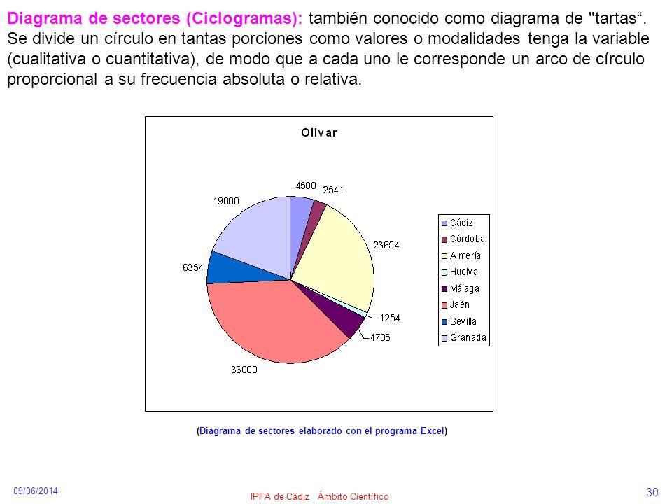 09/06/2014 IPFA de Cádiz Ámbito Científico 30 Diagrama de sectores (Ciclogramas): también conocido como diagrama de