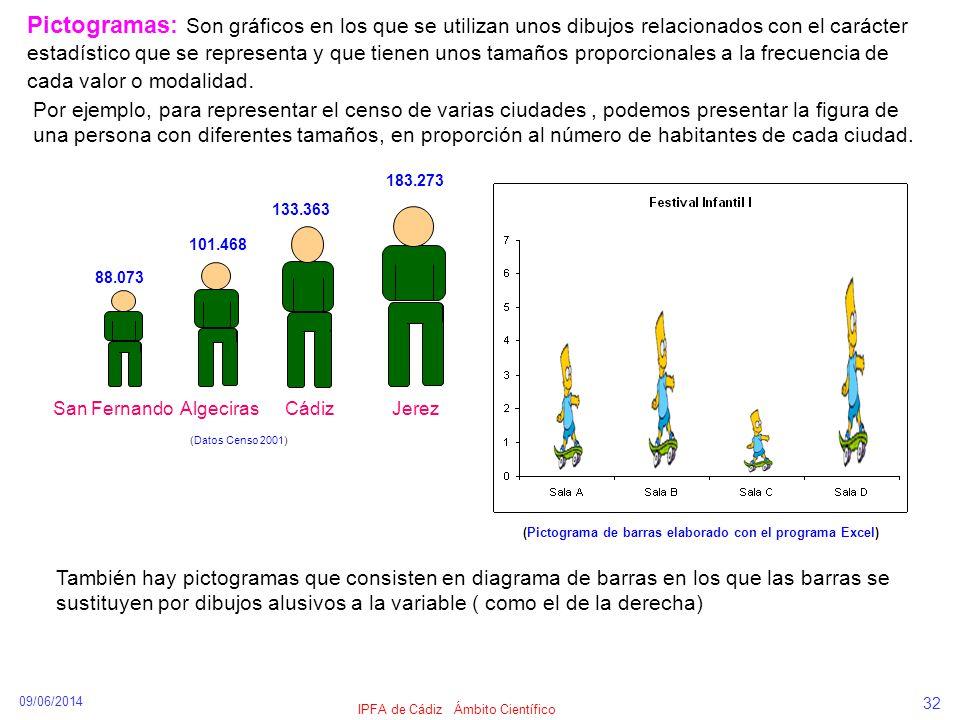 09/06/2014 IPFA de Cádiz Ámbito Científico 32 Pictogramas: Son gráficos en los que se utilizan unos dibujos relacionados con el carácter estadístico q