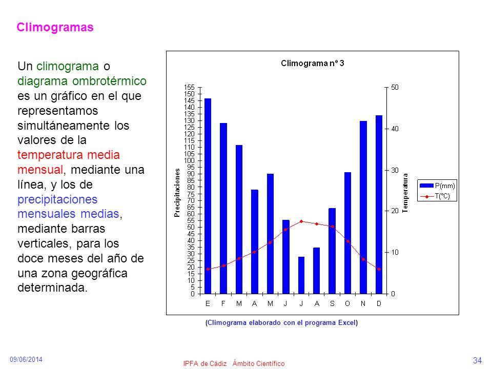 09/06/2014 IPFA de Cádiz Ámbito Científico 34 Climogramas (Climograma elaborado con el programa Excel) Un climograma o diagrama ombrotérmico es un grá