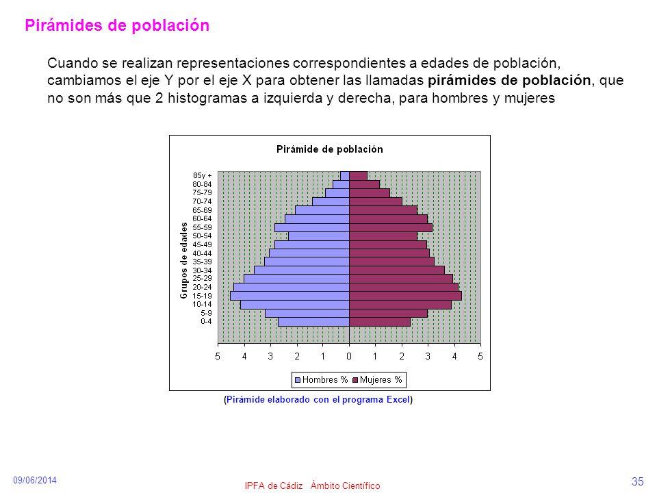 09/06/2014 IPFA de Cádiz Ámbito Científico 35 Pirámides de población (Pirámide elaborado con el programa Excel) Cuando se realizan representaciones co
