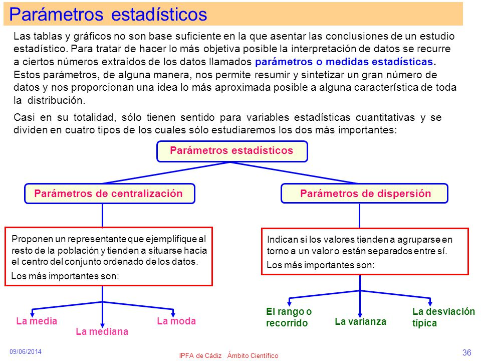 09/06/2014 IPFA de Cádiz Ámbito Científico 36 Las tablas y gráficos no son base suficiente en la que asentar las conclusiones de un estudio estadístic