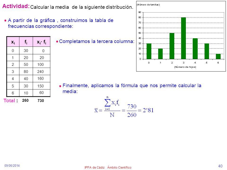 09/06/2014 IPFA de Cádiz Ámbito Científico 40 Actividad: Calcular la media de la siguiente distribución. xixi fifi x i · f i 030 120 250 380 440 530 6