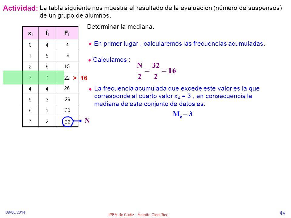 09/06/2014 IPFA de Cádiz Ámbito Científico 44 Actividad: xixi fifi FiFi 04 15 26 37 44 53 61 72 La tabla siguiente nos muestra el resultado de la eval