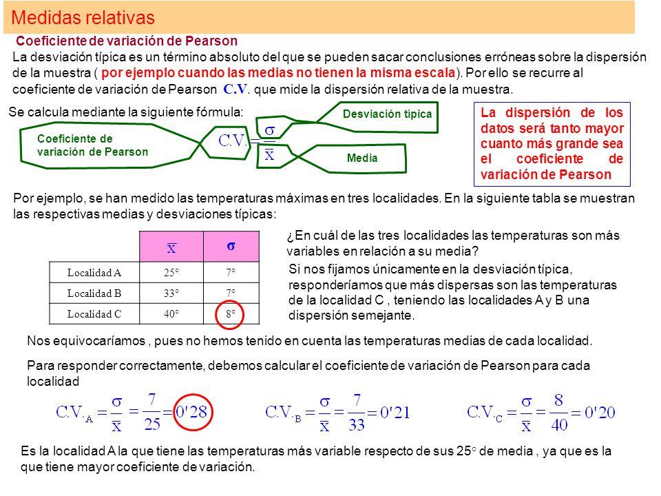 Medidas relativas Coeficiente de variación de Pearson La desviación típica es un término absoluto del que se pueden sacar conclusiones erróneas sobre