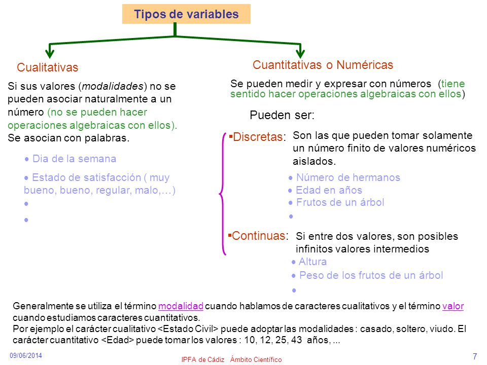 09/06/2014 IPFA de Cádiz Ámbito Científico 7 Continuas: Tipos de variables Cualitativas Cuantitativas o Numéricas Si sus valores (modalidades) no se p