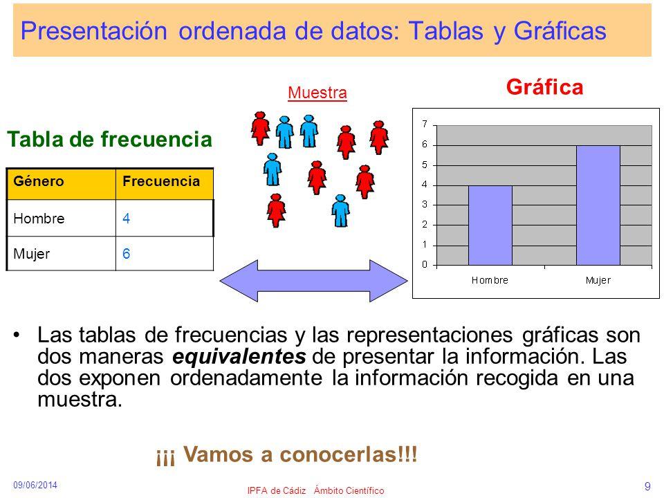 09/06/2014 IPFA de Cádiz Ámbito Científico 9 Presentación ordenada de datos: Tablas y Gráficas Las tablas de frecuencias y las representaciones gráfic