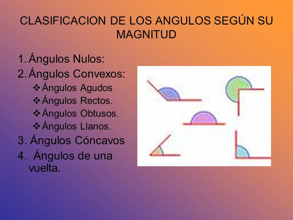 CLASIFICACION DE LOS ANGULOS SEGÚN SU MAGNITUD 1.Ángulos Nulos: 2.Ángulos Convexos: Ángulos Agudos Ángulos Rectos. Ángulos Obtusos. Ángulos Llanos. 3.