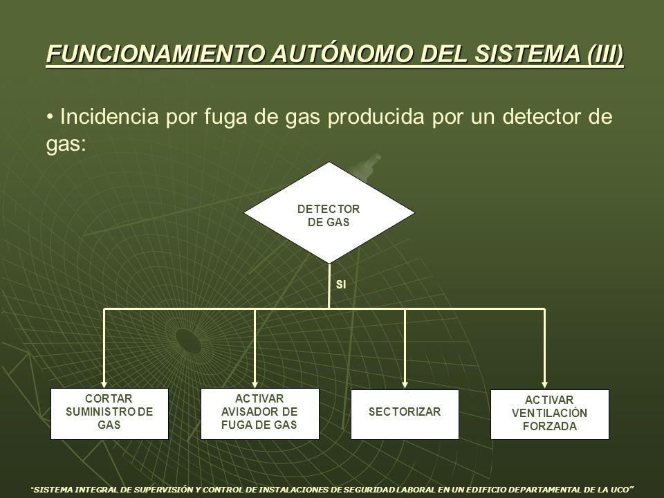 Incidencia por fuga de gas producida por un detector de gas: ACTIVAR VENTILACIÓN FORZADA SECTORIZAR DETECTOR DE GAS SI ACTIVAR AVISADOR DE FUGA DE GAS