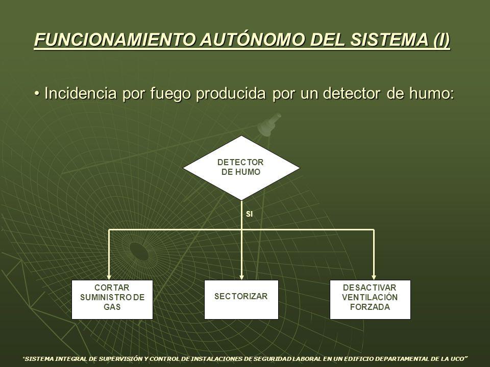 FUNCIONAMIENTO AUTÓNOMO DEL SISTEMA (I) Incidencia por fuego producida por un detector de humo: Incidencia por fuego producida por un detector de humo