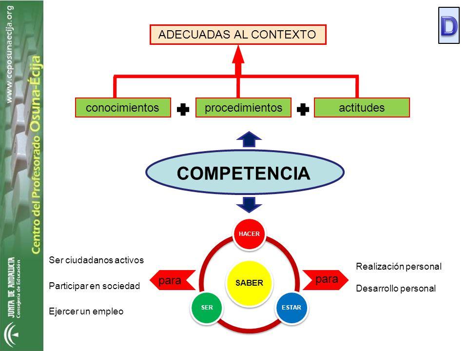 procedimientosconocimientosactitudes ADECUADAS AL CONTEXTO COMPETENCIA Realización personal Desarrollo personal para Ser ciudadanos activos Participar