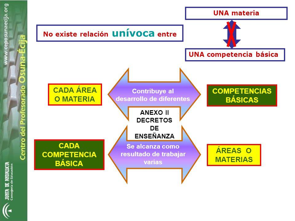 No existe relación unívoca entre UNA competencia básica UNA materia Contribuye al desarrollo de diferentes COMPETENCIAS BÁSICAS CADA ÁREA O MATERIA Se