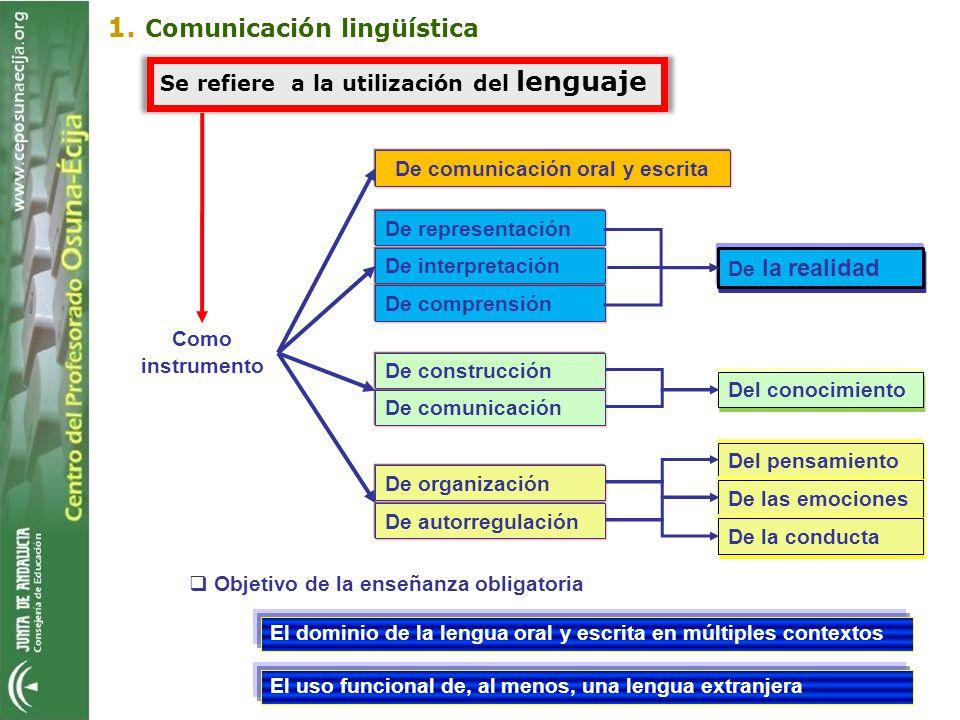 Objetivo de la enseñanza obligatoria 1. Comunicación lingüística El dominio de la lengua oral y escrita en múltiples contextos El uso funcional de, al