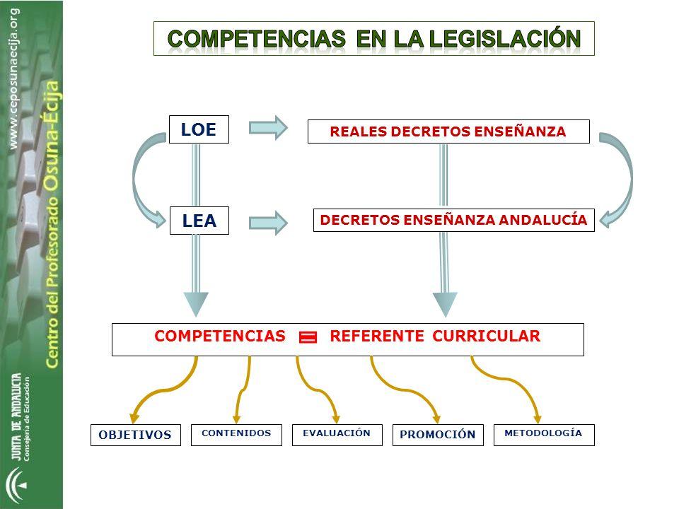 REALES DECRETOS ENSEÑANZA LOE LEA DECRETOS ENSEÑANZA ANDALUCÍA COMPETENCIAS REFERENTE CURRICULAR OBJETIVOS CONTENIDOSEVALUACIÓN PROMOCIÓN METODOLOGÍA