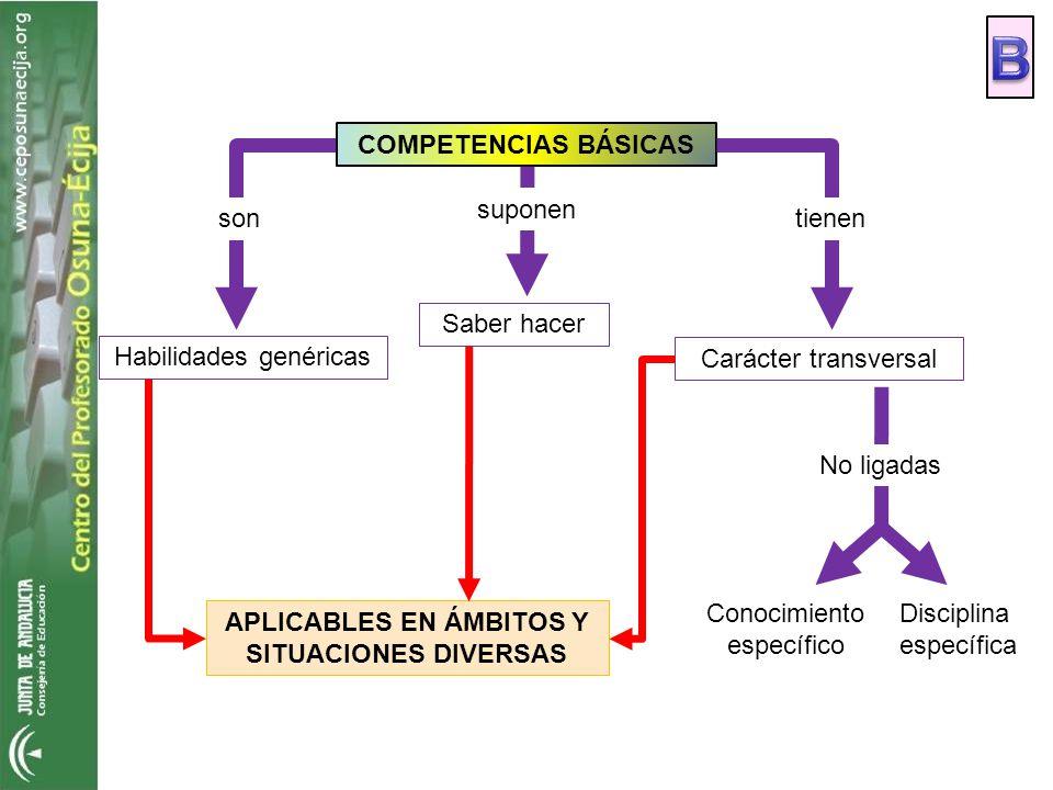 APLICABLES EN ÁMBITOS Y SITUACIONES DIVERSAS COMPETENCIAS BÁSICAS Habilidades genéricas Saber hacer Carácter transversal son suponen tienen No ligadas