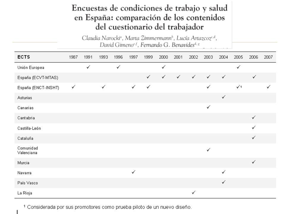 I ENCUESTA CENTROAMERICANA DE CONDICIONES DE TRABAJO Y SALUD
