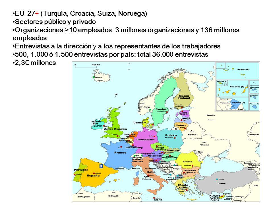 EU-27+ (Turquía, Croacia, Suiza, Noruega) Sectores público y privado Organizaciones >10 empleados: 3 millones organizaciones y 136 millones empleados