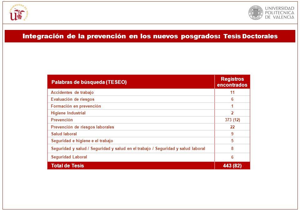 Palabras de búsqueda (TESEO) Registros encontrados Accidentes de trabajo11 Evaluación de riesgos6 Formación en prevención1 Higiene Industrial2 Prevenc