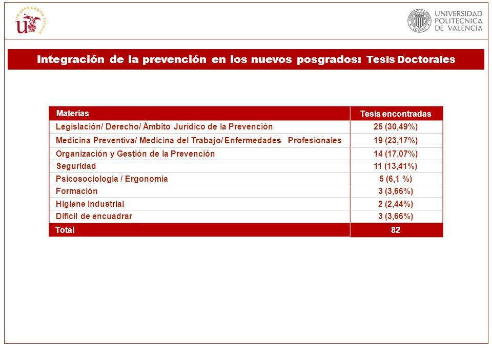 MateriasTesis encontradas Legislación/ Derecho/ Ámbito Jurídico de la Prevención25 (30,49%) Medicina Preventiva/ Medicina del Trabajo/ Enfermedades Pr
