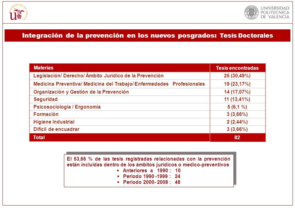 El 53,66 % de las tesis registradas relacionadas con la prevención están incluidas dentro de los ámbitos jurídicos o medico-preventivos Anteriores a 1
