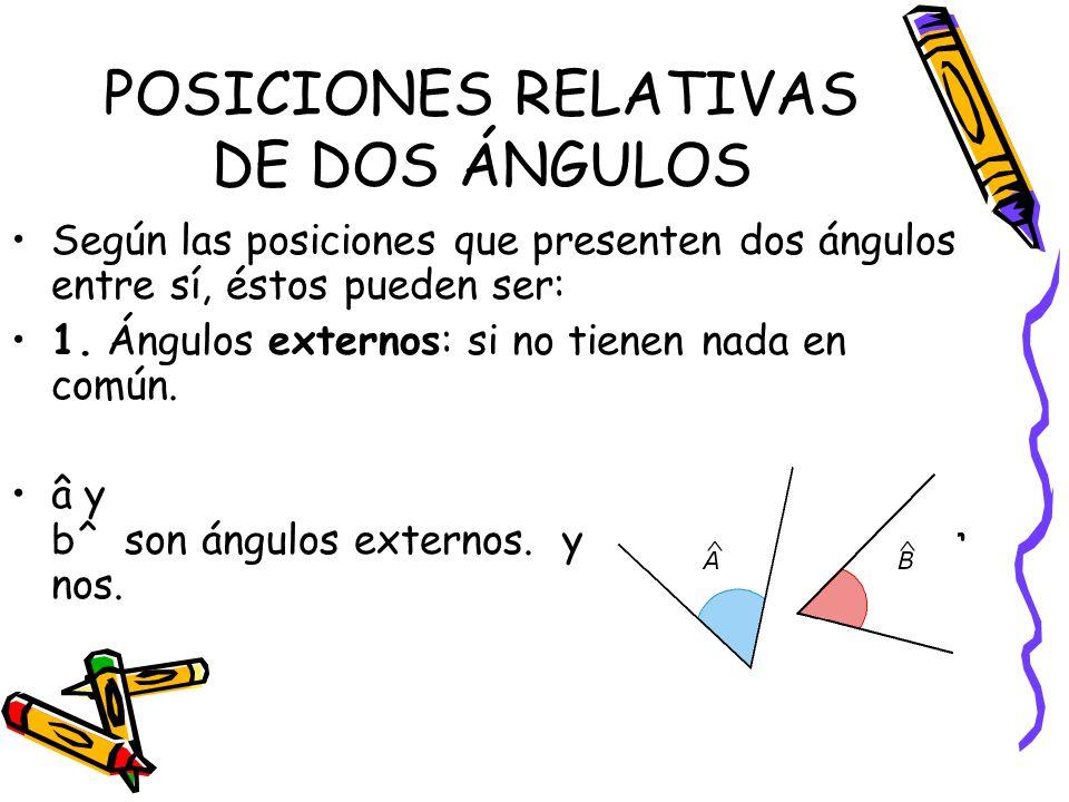 POSICIONES RELATIVAS DE DOS ÁNGULOS Según las posiciones que presenten dos ángulos entre sí, éstos pueden ser: 1. Ángulos externos: si no tienen nada