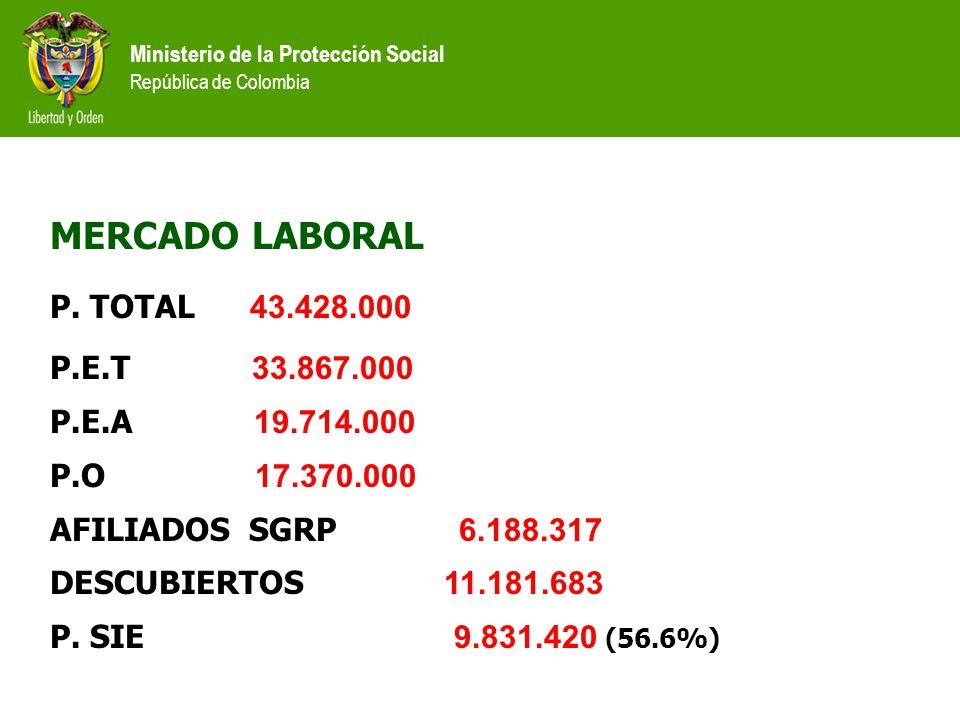 Ministerio de la Protección Social República de Colombia Fondo Riesgos Profesionales MUJER RURAL: $1.327.000.000 – U.S.$544.969 JOVEN TRABAJADOR: $391.194,317 – U.S.