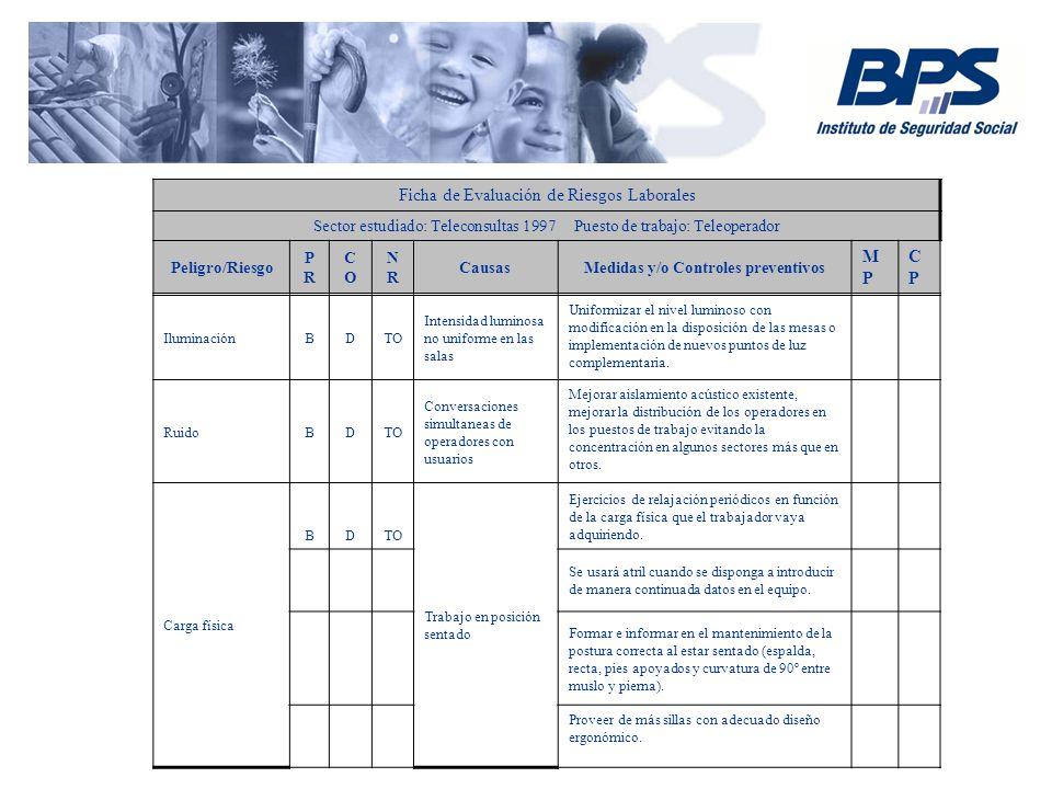 Ficha de Evaluación de Riesgos Laborales Sector estudiado: Teleconsultas 1997 Puesto de trabajo: Teleoperador Peligro/Riesgo PRPR COCO NRNR CausasMedi