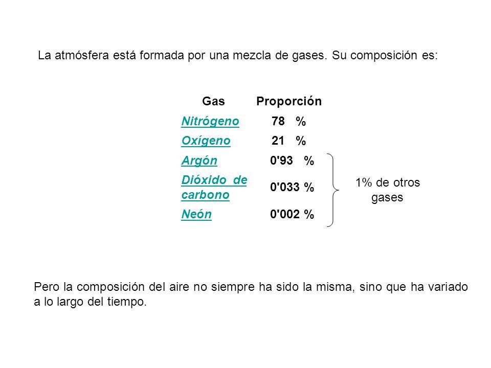 GasProporción Nitrógeno78 % Oxígeno21 % Argón 0'93 % Dióxido de carbono 0'033 % Neón 0'002 % Pero la composición del aire no siempre ha sido la misma,