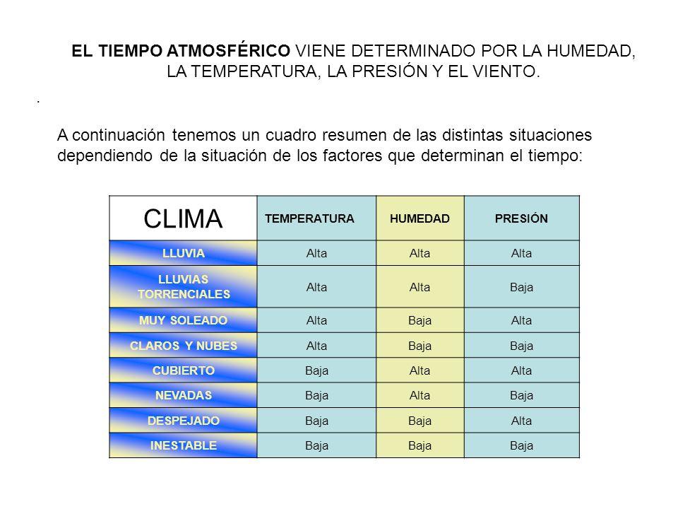 . A continuación tenemos un cuadro resumen de las distintas situaciones dependiendo de la situación de los factores que determinan el tiempo: CLIMA TE