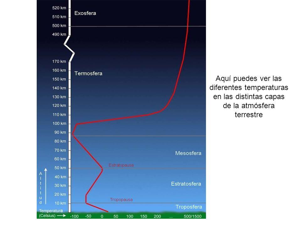 Aquí puedes ver las diferentes temperaturas en las distintas capas de la atmósfera terrestre