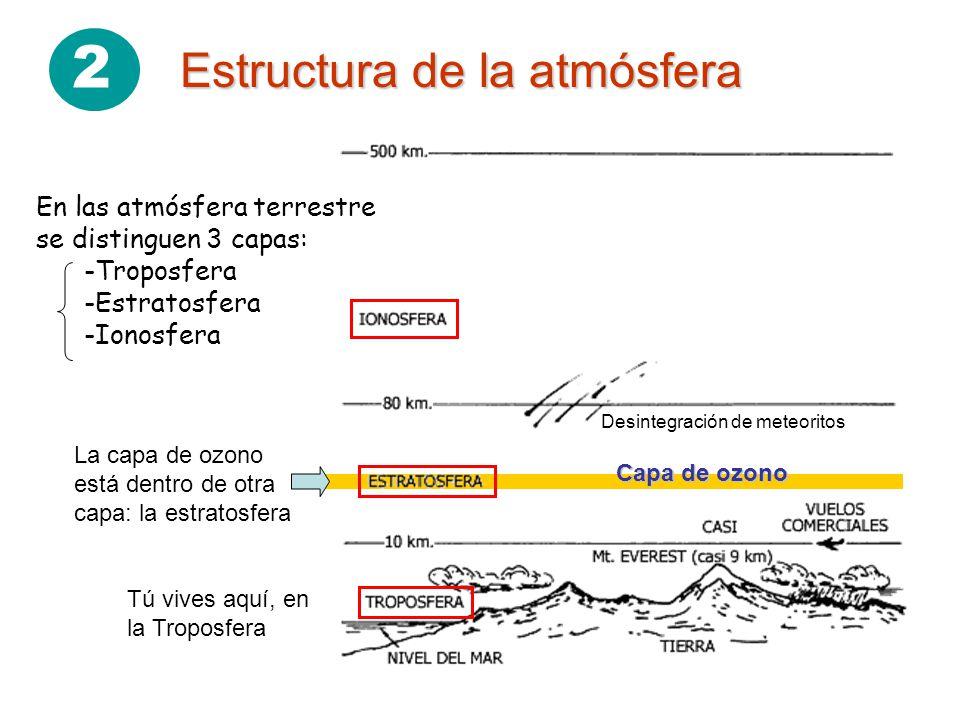 2 Estructura de la atmósfera Desintegración de meteoritos Capa de ozono En las atmósfera terrestre se distinguen 3 capas: -Troposfera -Estratosfera -I