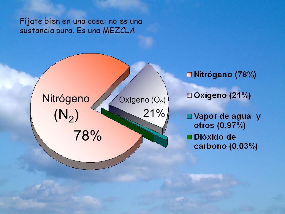 Nitrógeno (N 2 ) Oxígeno (O 2 ) 78% 21% Fíjate bien en una cosa: no es una sustancia pura. Es una MEZCLA
