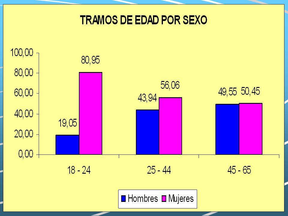 X CONGRESO ANDALUZ DE SEGURIDAD Y SALUD LABORAL Clasificación Sobrepeso y Obesidad según IMC (SEEDO 2000). Peso Insuficiente < 18.5 Normopeso 18.5 – 2