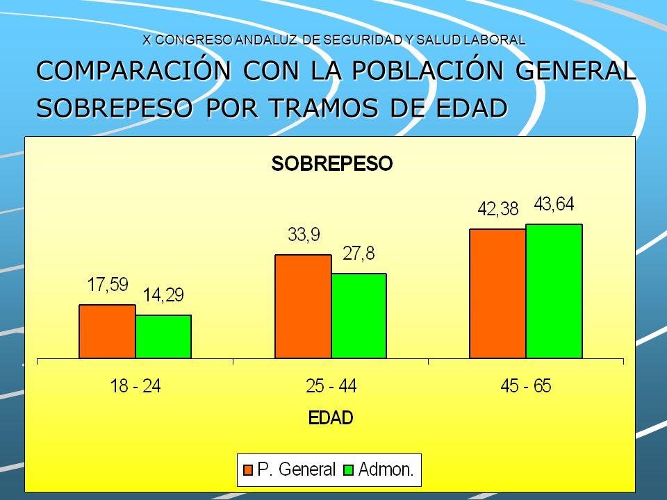 X CONGRESO ANDALUZ DE SEGURIDAD Y SALUD LABORAL COMPARACIÓN CON LA POBLACIÓN GENERAL