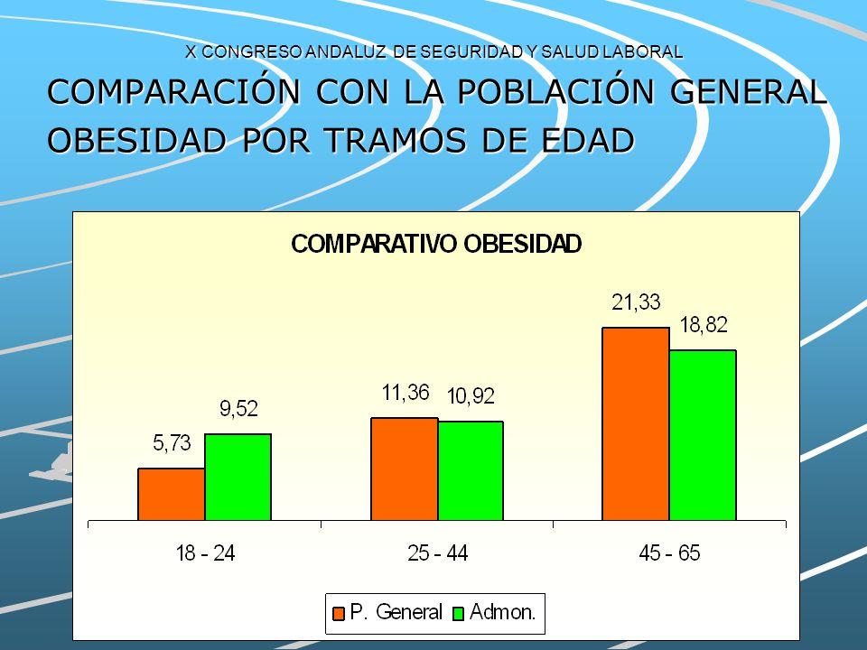 X CONGRESO ANDALUZ DE SEGURIDAD Y SALUD LABORAL COMPARACIÓN CON LA POBLACIÓN GENERAL SOBREPESO POR TRAMOS DE EDAD