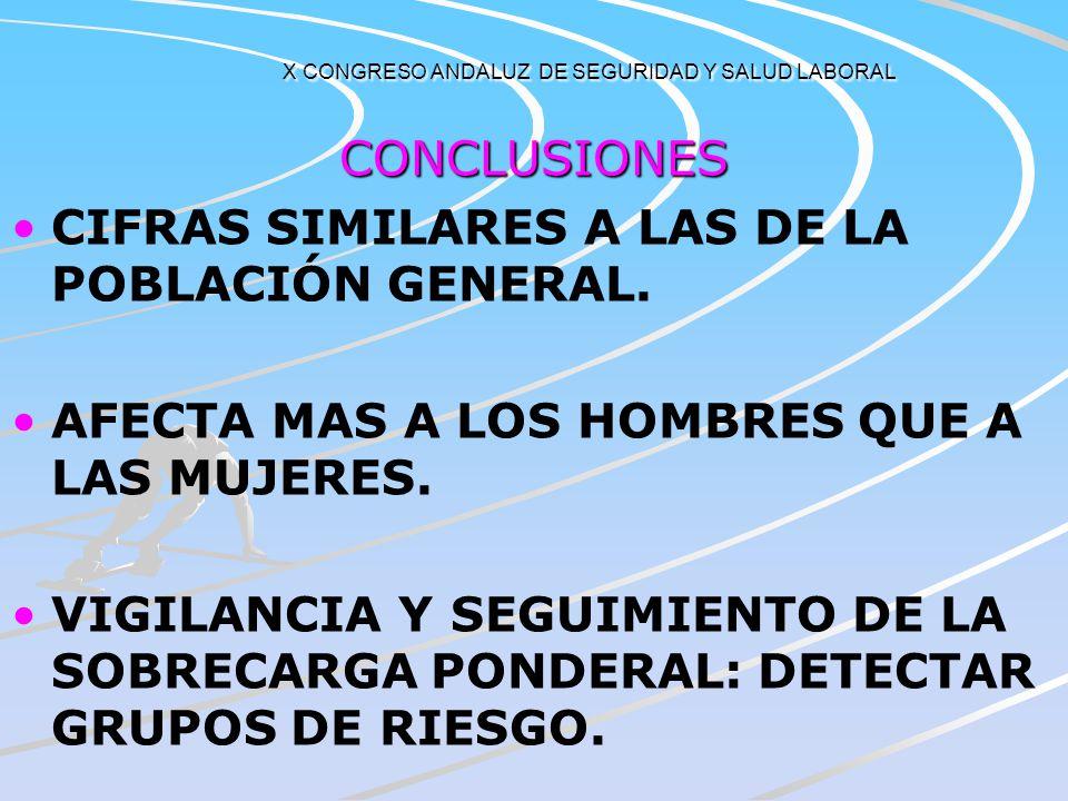 X CONGRESO ANDALUZ DE SEGURIDAD Y SALUD LABORAL COMPARACIÓN CON LA POBLACIÓN GENERAL OBESIDAD POR TRAMOS DE EDAD