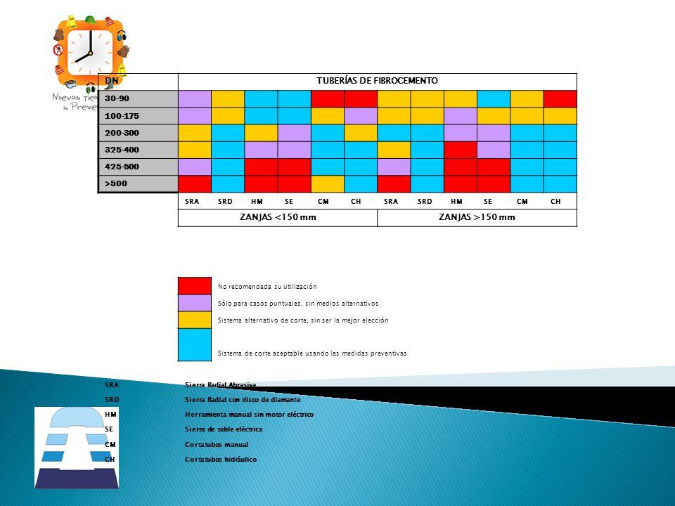 DNTUBERÍAS DE FIBROCEMENTO 30-90 100-175 200-300 325-400 425-500 >500 SRASRDHMSECMCHSRASRDHMSECMCH ZANJAS <150 mmZANJAS >150 mm No recomendada su util
