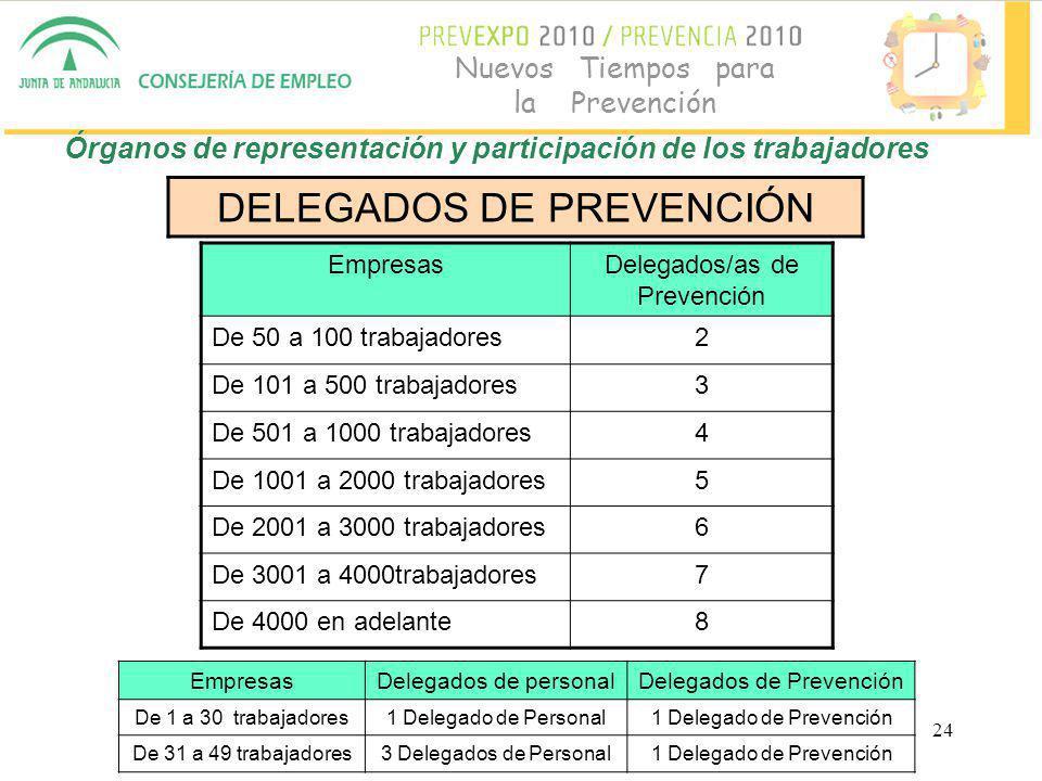 24 Nuevos Tiempos para la Prevención DELEGADOS DE PREVENCIÓN EmpresasDelegados/as de Prevención De 50 a 100 trabajadores2 De 101 a 500 trabajadores3 De 501 a 1000 trabajadores4 De 1001 a 2000 trabajadores5 De 2001 a 3000 trabajadores6 De 3001 a 4000trabajadores7 De 4000 en adelante8 EmpresasDelegados de personalDelegados de Prevención De 1 a 30 trabajadores1 Delegado de Personal1 Delegado de Prevención De 31 a 49 trabajadores3 Delegados de Personal1 Delegado de Prevención Órganos de representación y participación de los trabajadores