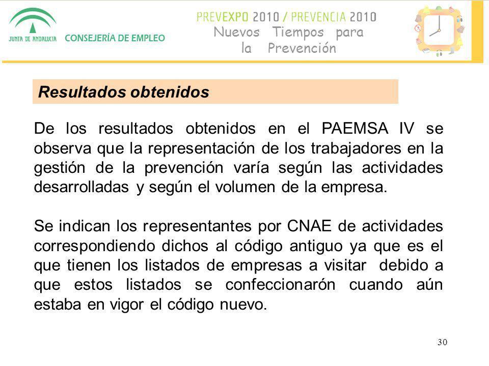 30 Nuevos Tiempos para la Prevención De los resultados obtenidos en el PAEMSA IV se observa que la representación de los trabajadores en la gestión de la prevención varía según las actividades desarrolladas y según el volumen de la empresa.