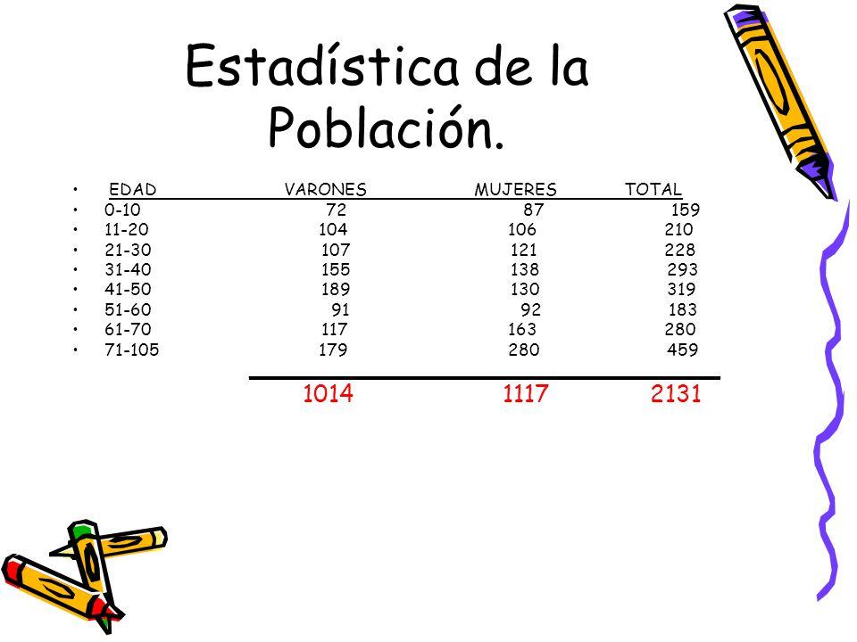 Estadística de la Población. EDAD VARONES MUJERES TOTAL 0-10 72 87 159 11-20 104 106 210 21-30 107 121 228 31-40 155 138 293 41-50 189 130 319 51-60 9