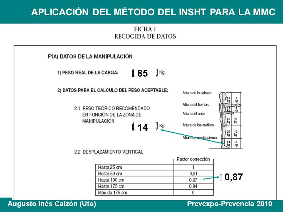 APLICACIÓN DEL MÉTODO DEL INSHT PARA LA MMC Augusto Inés Calzón (Uto) Prevexpo-Prevencia 2010 85 14 0,87