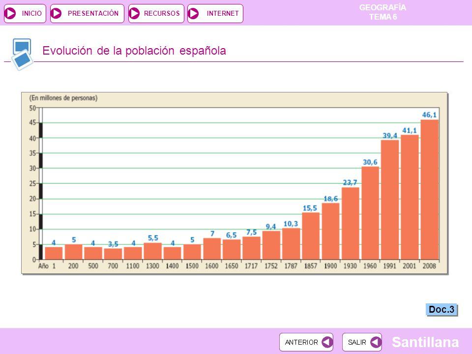 GEOGRAFÍA TEMA 6 RECURSOSINTERNETPRESENTACIÓN Santillana INICIO Evolución de la población española Doc.3