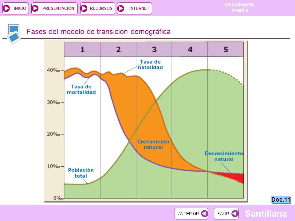 GEOGRAFÍA TEMA 6 RECURSOSINTERNETPRESENTACIÓN Santillana INICIO Fases del modelo de transición demográfica Doc.11