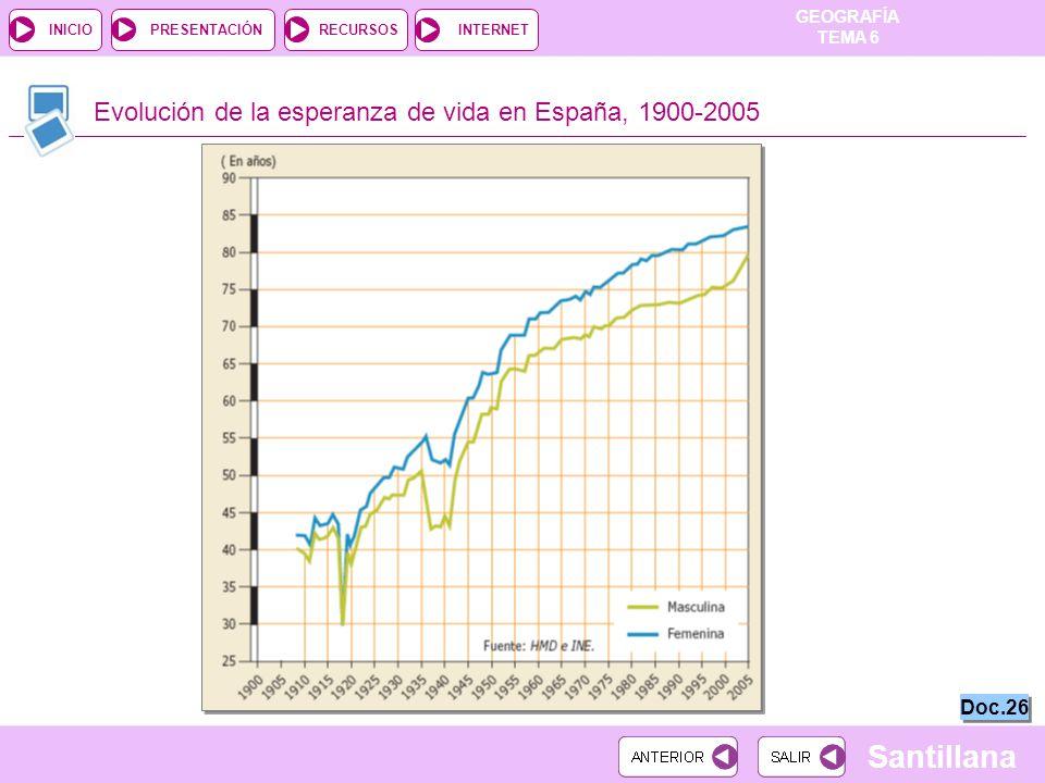 GEOGRAFÍA TEMA 6 RECURSOSINTERNETPRESENTACIÓN Santillana INICIO Evolución de la esperanza de vida en España, 1900-2005 Doc.26