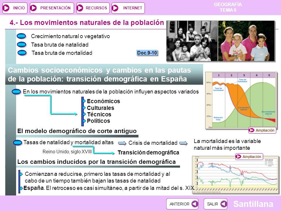 GEOGRAFÍA TEMA 6 RECURSOSINTERNETPRESENTACIÓN Santillana INICIO Los cambios inducidos por la transición demográfica 4.- Los movimientos naturales de l