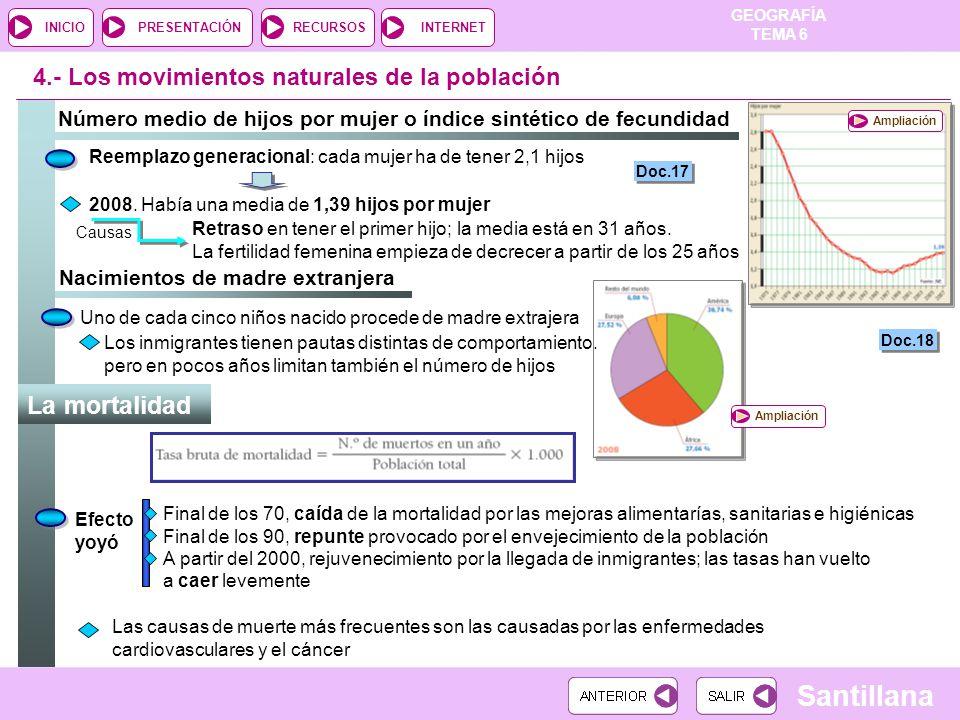 GEOGRAFÍA TEMA 6 RECURSOSINTERNETPRESENTACIÓN Santillana INICIO Densidad de población de las provincias españolas, 2008 Doc.7