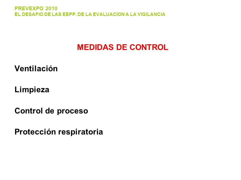 MEDIDAS DE CONTROL Ventilación Limpieza Control de proceso Protección respiratoria