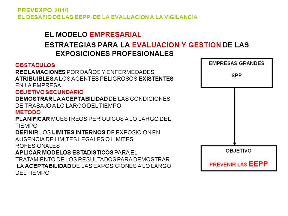 EL MODELO EMPRESARIAL ESTRATEGIAS PARA LA EVALUACION Y GESTION DE LAS EXPOSICIONES PROFESIONALES OBSTACULOS RECLAMACIONES POR DAÑOS Y ENFERMEDADES ATRIBUIBLES A LOS AGENTES PELIGROSOS EXISTENTES EN LA EMPRESA OBJETIVO SECUNDARIO DEMOSTRAR LA ACEPTABILIDAD DE LAS CONDICIONES DE TRABAJO A LO LARGO DEL TIEMPO METODO PLANIFICAR MUESTREOS PERIODICOS A LO LARGO DEL TIEMPO DEFINIR LOS LIMITES INTERNOS DE EXPOSICION EN AUSENCIA DE LIMITES LEGALES O LIMITES ROFESIONALES APLICAR MODELOS ESTADISTICOS PARA EL TRATAMIENTO DE LOS RESULTADOS PARA DEMOSTRAR LA ACEPTABILIDAD DE LAS EXPOSICIONES A LO LARGO DEL TIEMPO