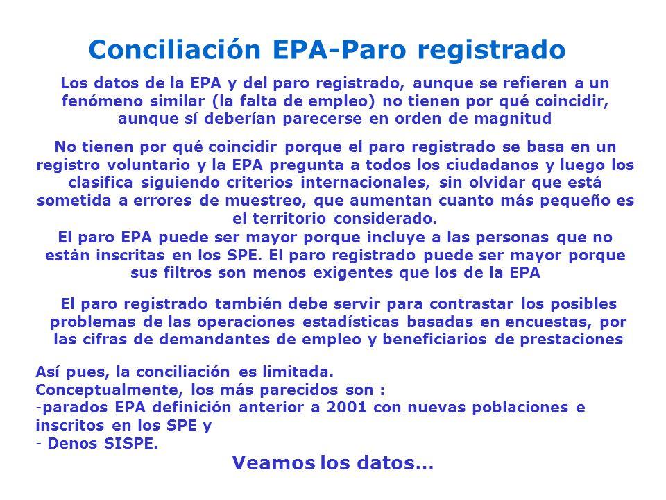 Conciliación EPA-Paro registrado Los datos de la EPA y del paro registrado, aunque se refieren a un fenómeno similar (la falta de empleo) no tienen po