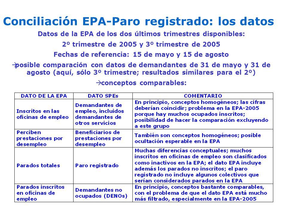 Conciliación EPA-Paro registrado: los datos Datos de la EPA de los dos últimos trimestres disponibles: 2º trimestre de 2005 y 3º trimestre de 2005 Fec